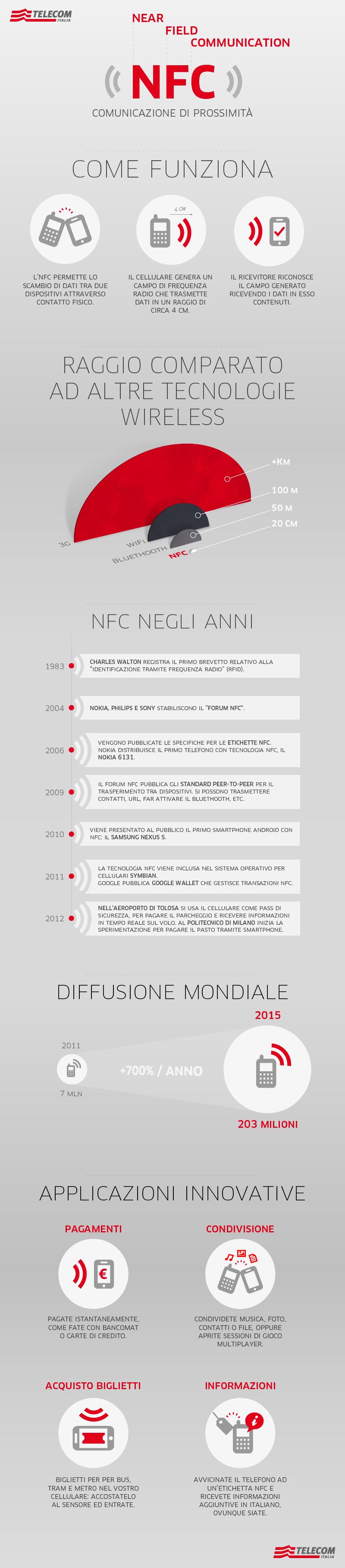 infografica-NFC.jpg